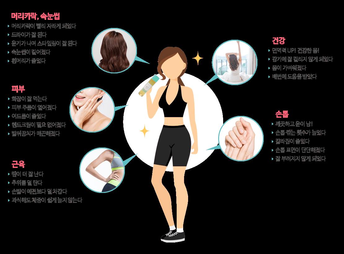 머리카락, 속눈썹, 피부, 근육, 건강, 손톱 다방면에서 변화가 나타납니다