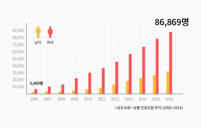 2006-2016 성조숙증 성별 진료인원 추이